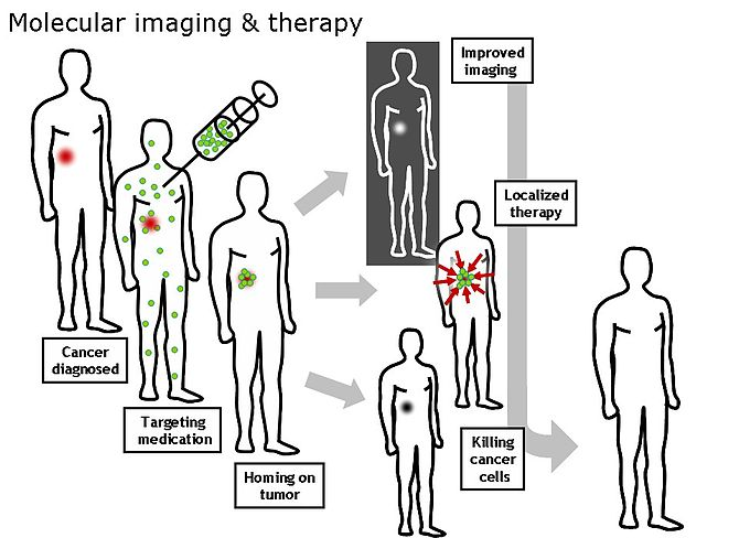 Molecular imaging for cancer cells